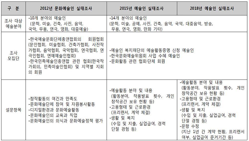 2012 문화예술인실태조사, 2015·2018 예술인 실태조사