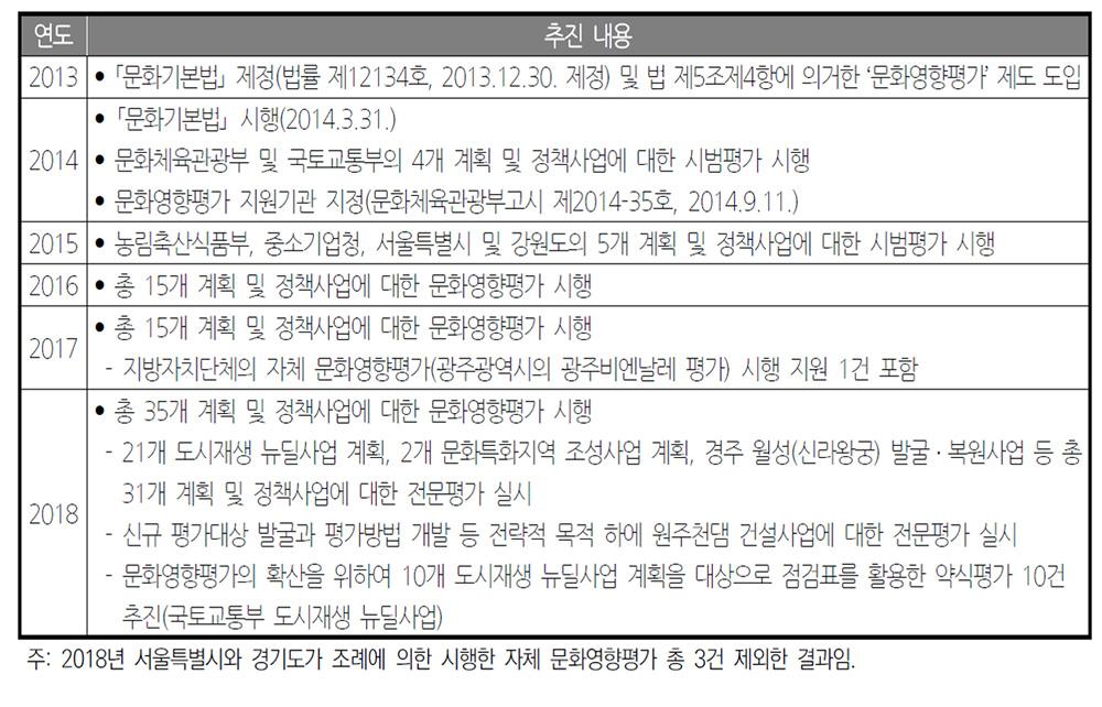 「문화기본법」 제정 이후 문화영향평가 경과 출처: 2018년 문화영향평가 종합결과보고서, 11p.