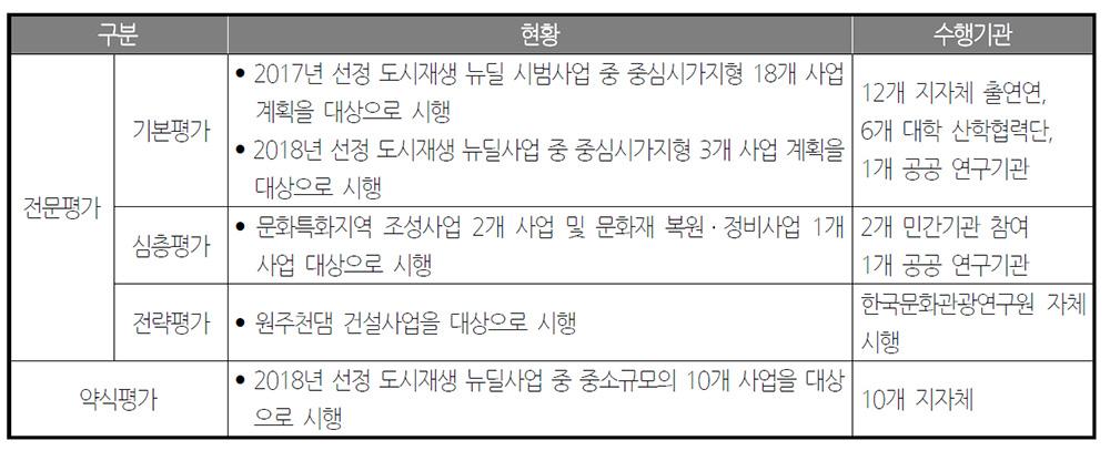 2018년 문화영향평가 추진 현황 출처: 2018년 문화영향평가 종합결과보고서, 19쪽