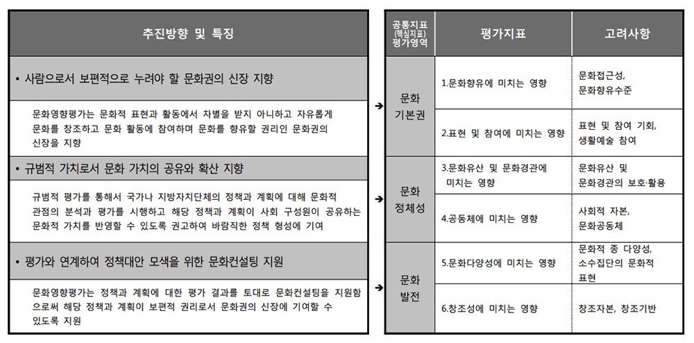 2018년 문화영향평가 추진 방향 및 특징에 따른 평가지표 체계 출처: 2018년 문화영향평가 종합결과보고서 6~8p 재구성