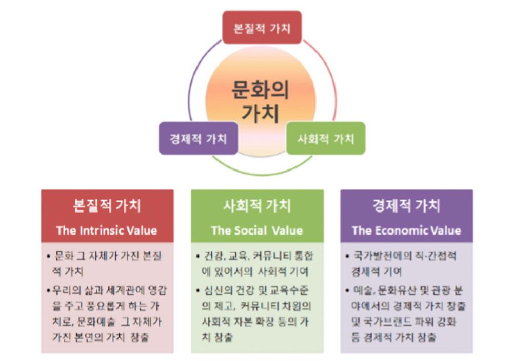 문화의 3대 가치 출처: 영국 문화정책 백서 심층분석(최보연, 2017)
